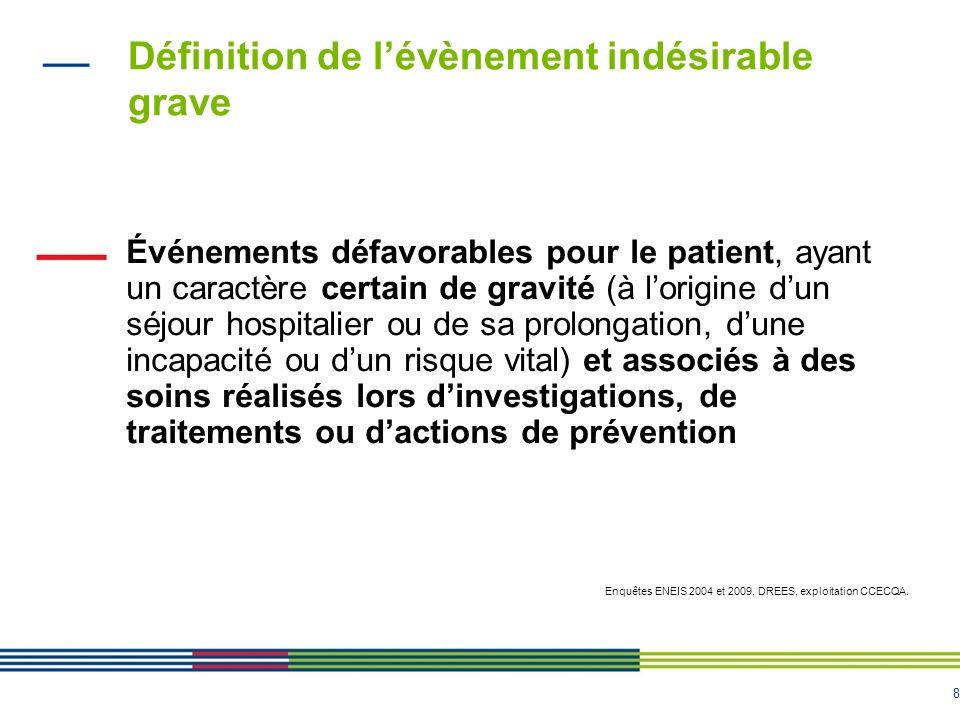 8 Définition de lévènement indésirable grave Événements défavorables pour le patient, ayant un caractère certain de gravité (à lorigine dun séjour hos