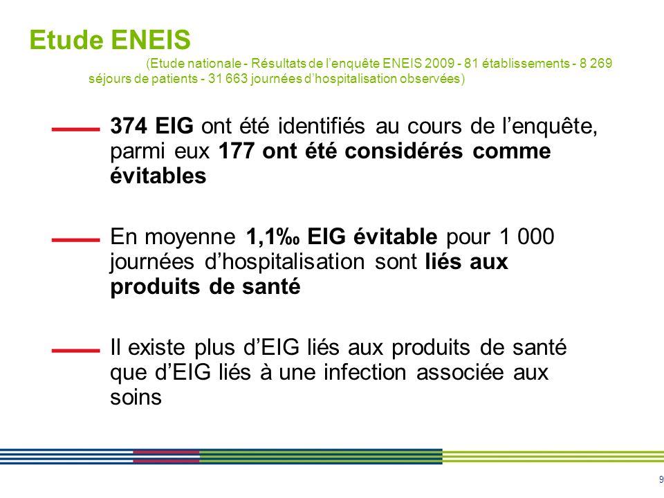 9 374 EIG ont été identifiés au cours de lenquête, parmi eux 177 ont été considérés comme évitables En moyenne 1,1 EIG évitable pour 1 000 journées dh