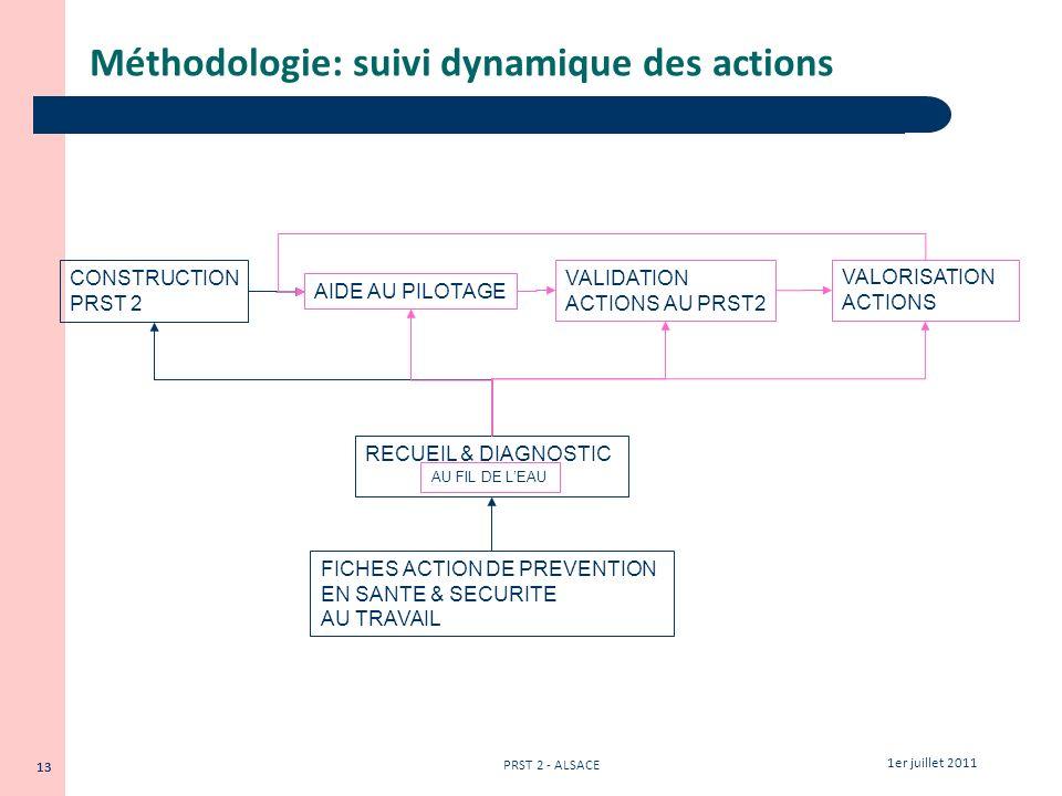 13 1er juillet 2011 PRST 2 - ALSACE 13 Méthodologie: suivi dynamique des actions CONSTRUCTION PRST 2 AIDE AU PILOTAGE VALIDATION ACTIONS AU PRST2 VALO