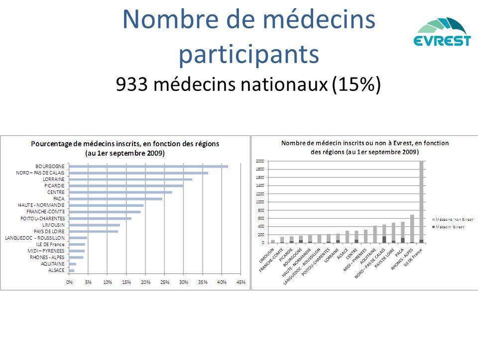 Nombre de médecins participants 933 médecins nationaux (15%)