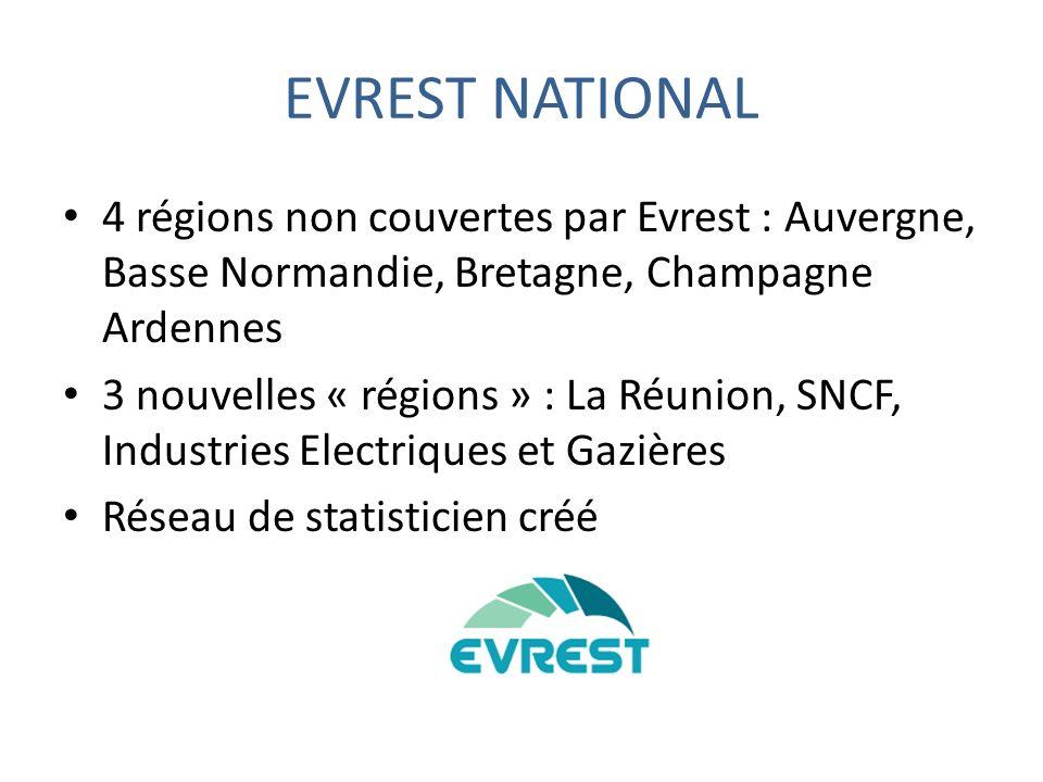 EVREST NATIONAL 4 régions non couvertes par Evrest : Auvergne, Basse Normandie, Bretagne, Champagne Ardennes 3 nouvelles « régions » : La Réunion, SNCF, Industries Electriques et Gazières Réseau de statisticien créé