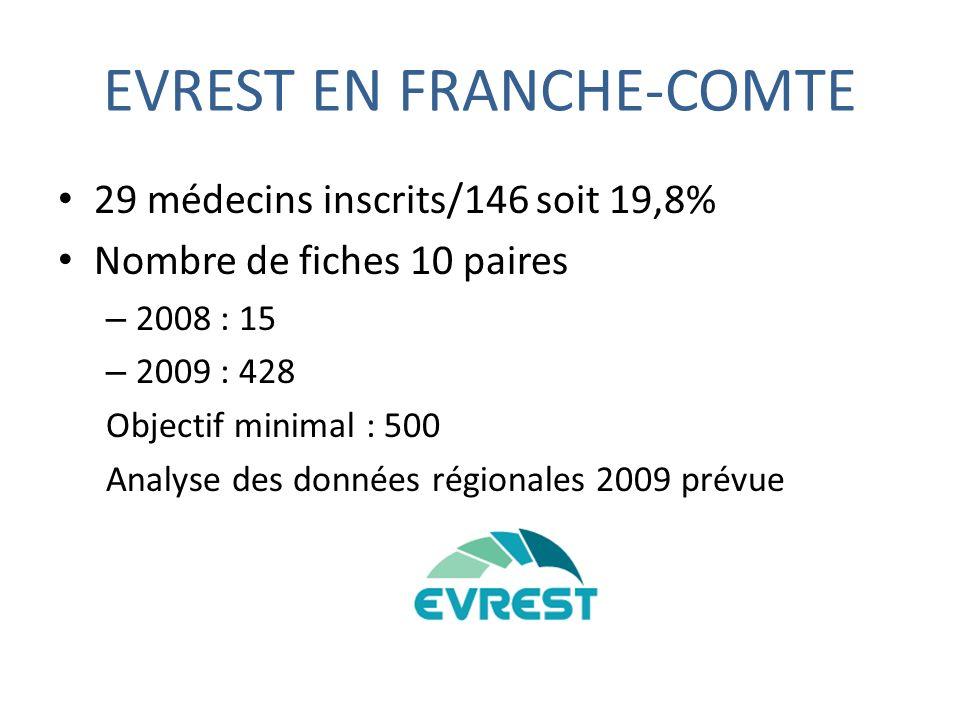 EVREST EN FRANCHE-COMTE 29 médecins inscrits/146 soit 19,8% Nombre de fiches 10 paires – 2008 : 15 – 2009 : 428 Objectif minimal : 500 Analyse des données régionales 2009 prévue