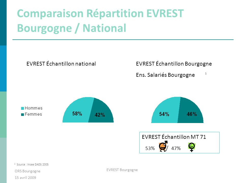 Comparaison Répartition EVREST Bourgogne / National ORS Bourgogne 15 avril 2009 EVREST Bourgogne 1 1 Source : Insee DADS 2005 EVREST Échantillon nationalEVREST Échantillon Bourgogne Ens.