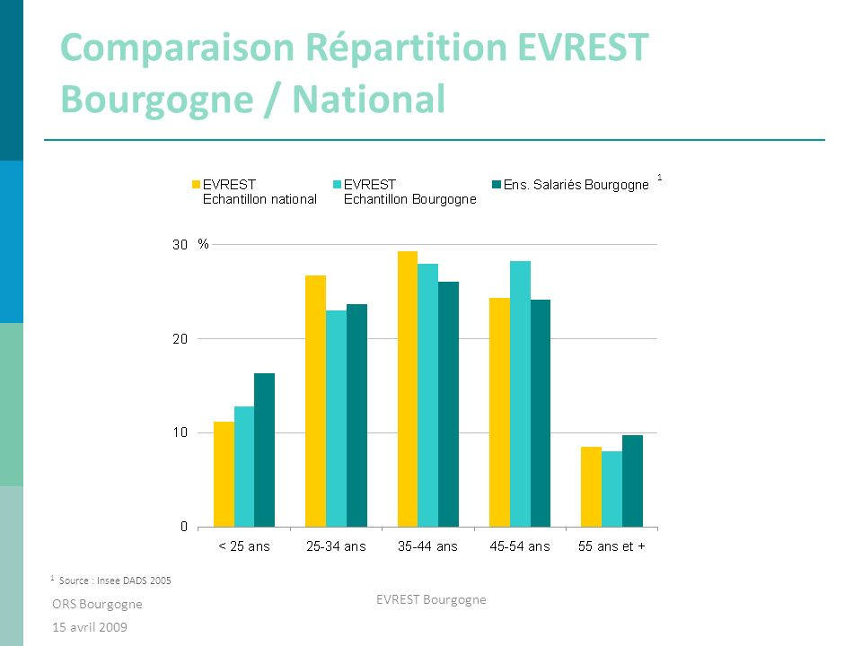 Comparaison Répartition EVREST Bourgogne / National ORS Bourgogne 15 avril 2009 EVREST Bourgogne 1 1 Source : Insee DADS 2005