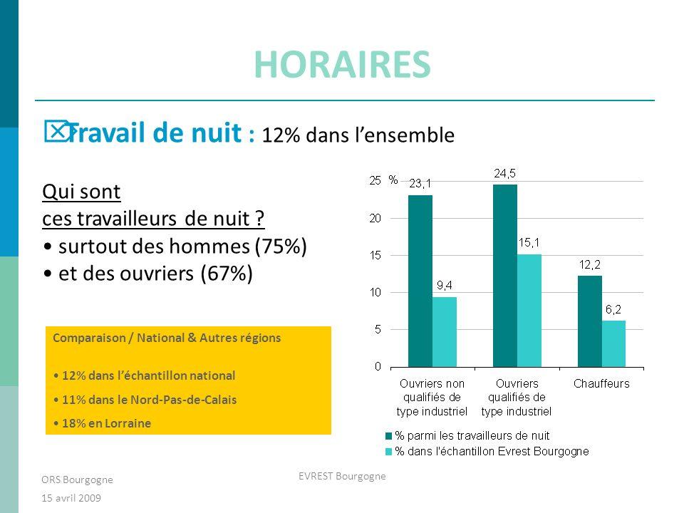 HORAIRES ORS Bourgogne 15 avril 2009 EVREST Bourgogne Travail de nuit : 12% dans lensemble Qui sont ces travailleurs de nuit .