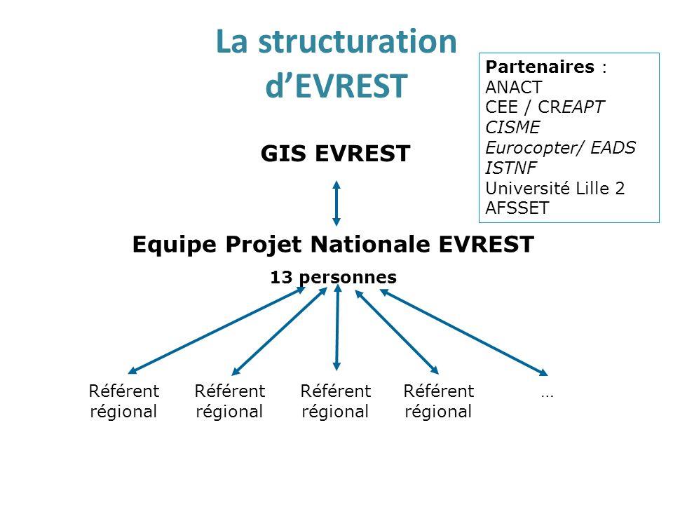 EVREST EN FRANCHE-COMTE Points à améliorer – Participation – petite région – certains grands SST sous représentés – représentativité du bassin demploi régional