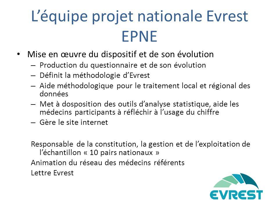 Comparaison Répartition EVREST Bourgogne / National ORS Bourgogne 15 avril 2009 EVREST Bourgogne 1 1 Source : Insee DADS 2005 EVREST Échantillon nationalEVREST Échantillon Bourgogne Ens.