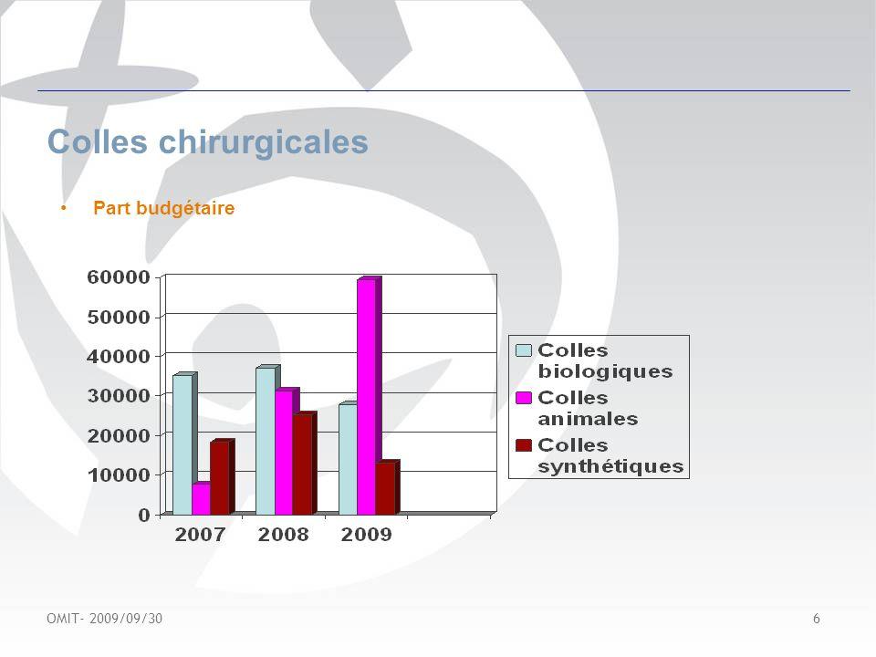 OMIT- 2009/09/30 7 Colles chirurgicales Conclusion Diversité des offres Référencement consensuel et adapté Former les utilisateurs Uniformiser les pratiques du bon usage des dispositifs médicaux…