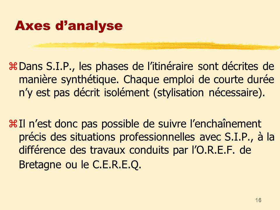 16 Axes danalyse zDans S.I.P., les phases de litinéraire sont décrites de manière synthétique. Chaque emploi de courte durée ny est pas décrit isoléme