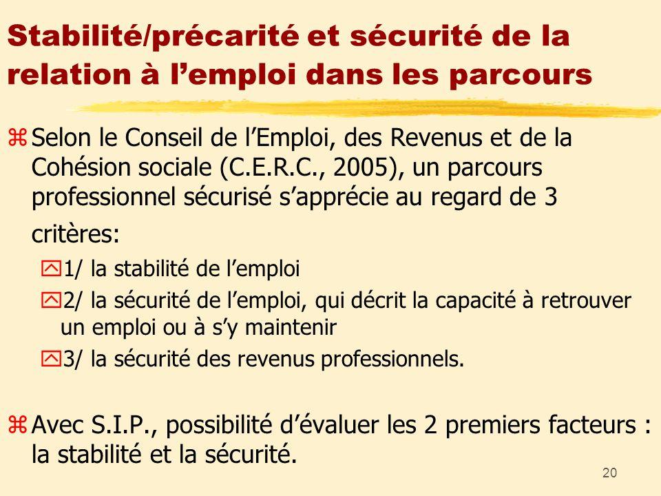 20 Stabilité/précarité et sécurité de la relation à lemploi dans les parcours zSelon le Conseil de lEmploi, des Revenus et de la Cohésion sociale (C.E