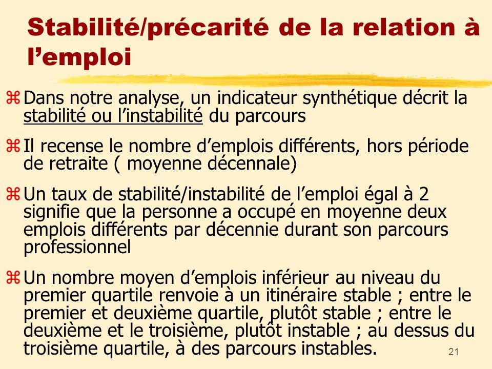 21 Stabilité/précarité de la relation à lemploi zDans notre analyse, un indicateur synthétique décrit la stabilité ou linstabilité du parcours zIl rec