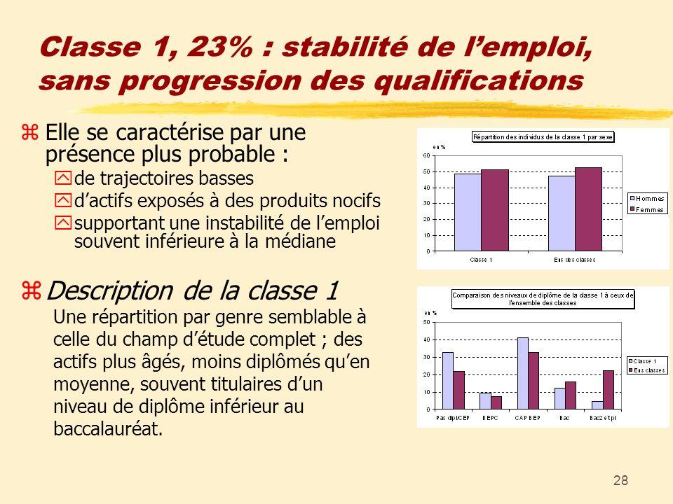 28 Classe 1, 23% : stabilité de lemploi, sans progression des qualifications zElle se caractérise par une présence plus probable : yde trajectoires ba