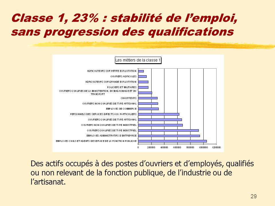 29 Classe 1, 23% : stabilité de lemploi, sans progression des qualifications Des actifs occupés à des postes douvriers et demployés, qualifiés ou non