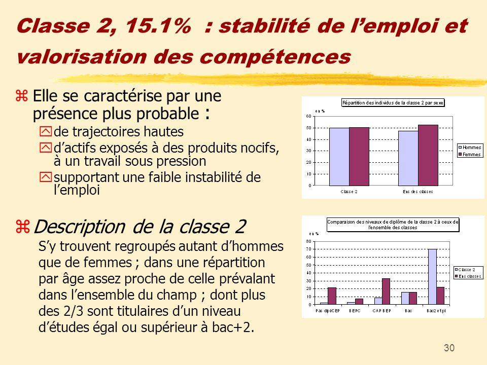 30 Classe 2, 15.1% : stabilité de lemploi et valorisation des compétences zElle se caractérise par une présence plus probable : yde trajectoires haute