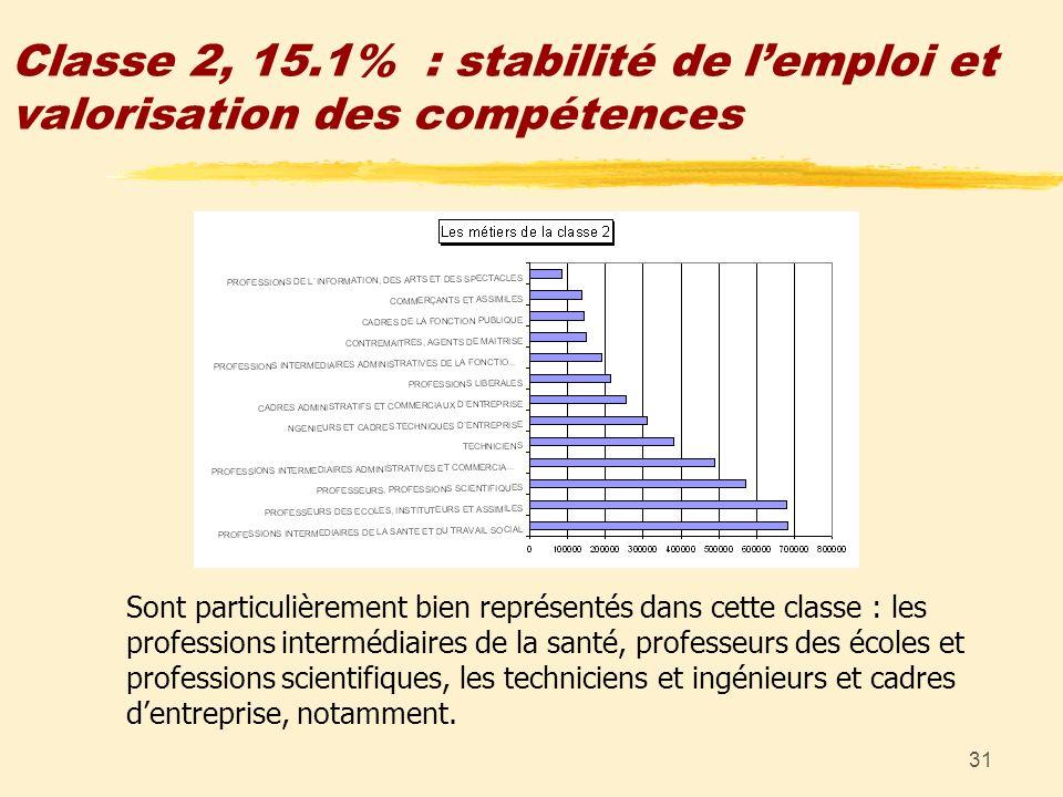 31 Classe 2, 15.1% : stabilité de lemploi et valorisation des compétences Sont particulièrement bien représentés dans cette classe : les professions i
