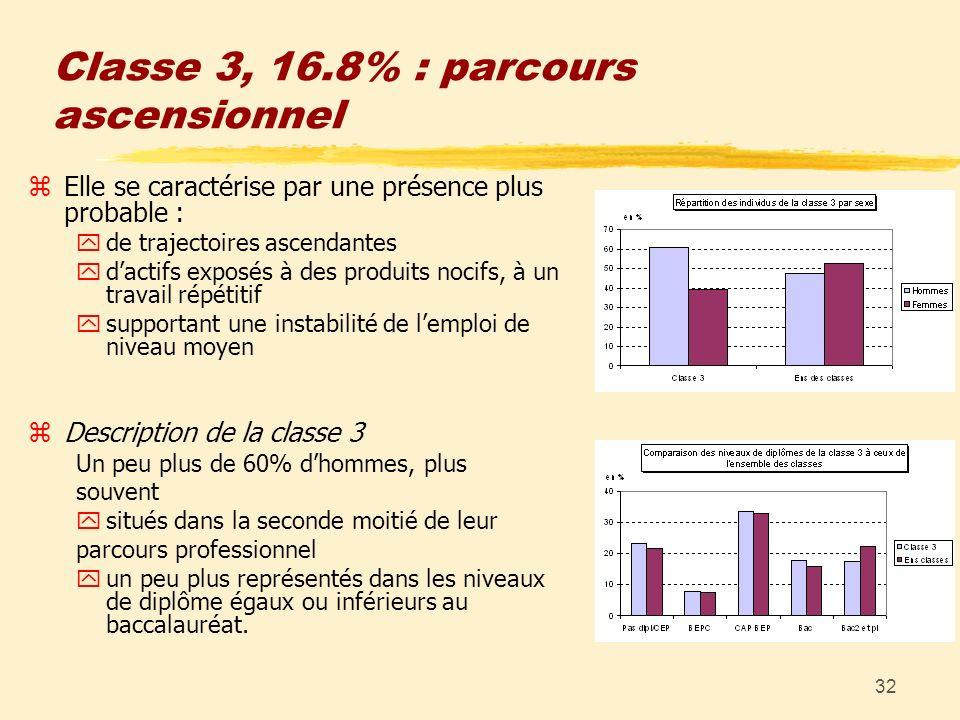 32 Classe 3, 16.8% : parcours ascensionnel zElle se caractérise par une présence plus probable : yde trajectoires ascendantes ydactifs exposés à des p