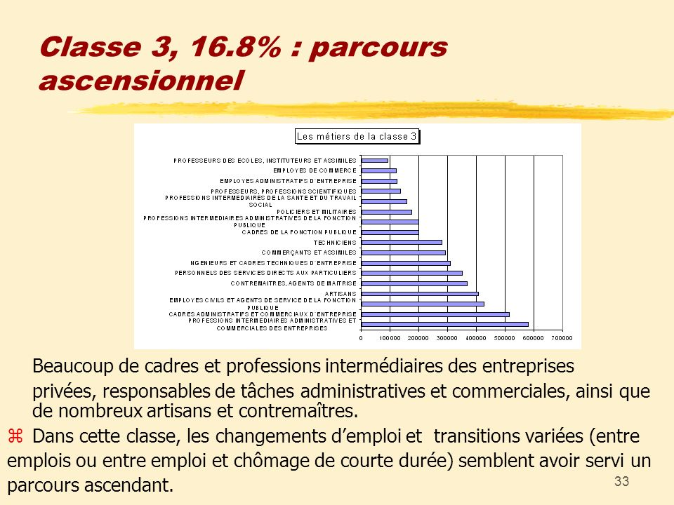 33 Classe 3, 16.8% : parcours ascensionnel Beaucoup de cadres et professions intermédiaires des entreprises privées, responsables de tâches administra