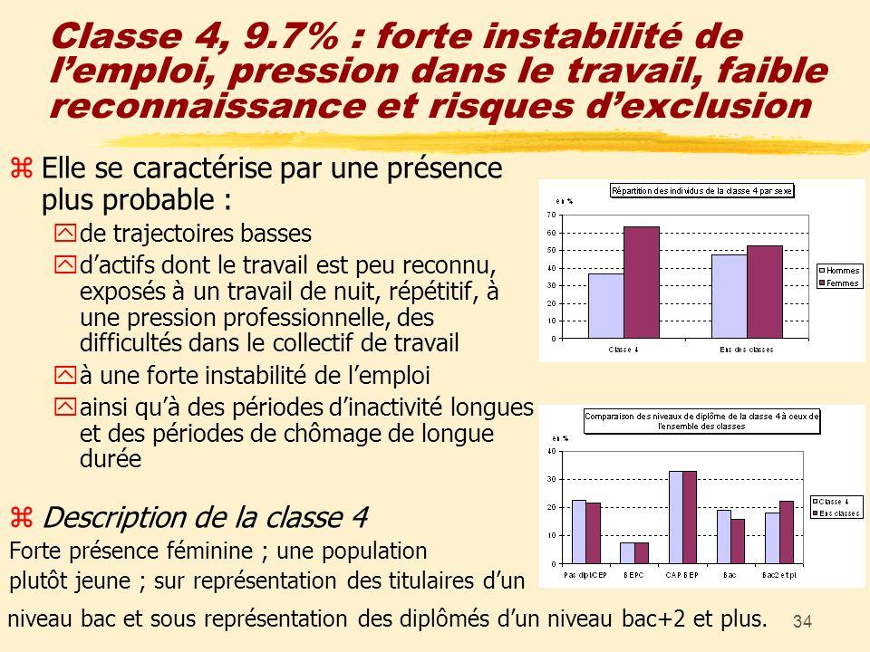 34 Classe 4, 9.7% : forte instabilité de lemploi, pression dans le travail, faible reconnaissance et risques dexclusion zElle se caractérise par une p