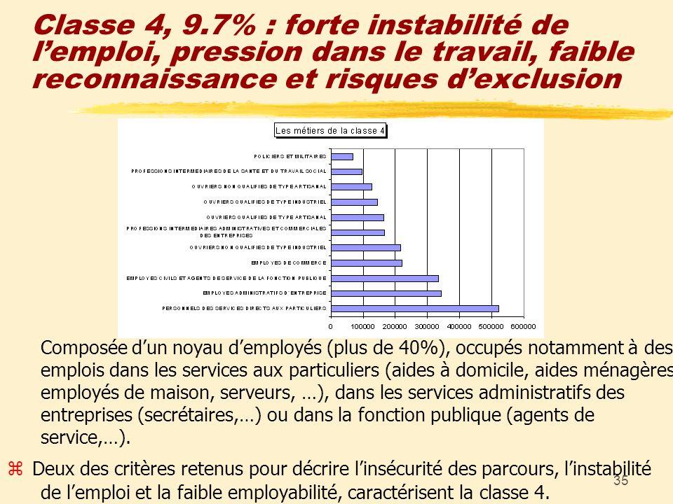 35 Classe 4, 9.7% : forte instabilité de lemploi, pression dans le travail, faible reconnaissance et risques dexclusion Composée dun noyau demployés (