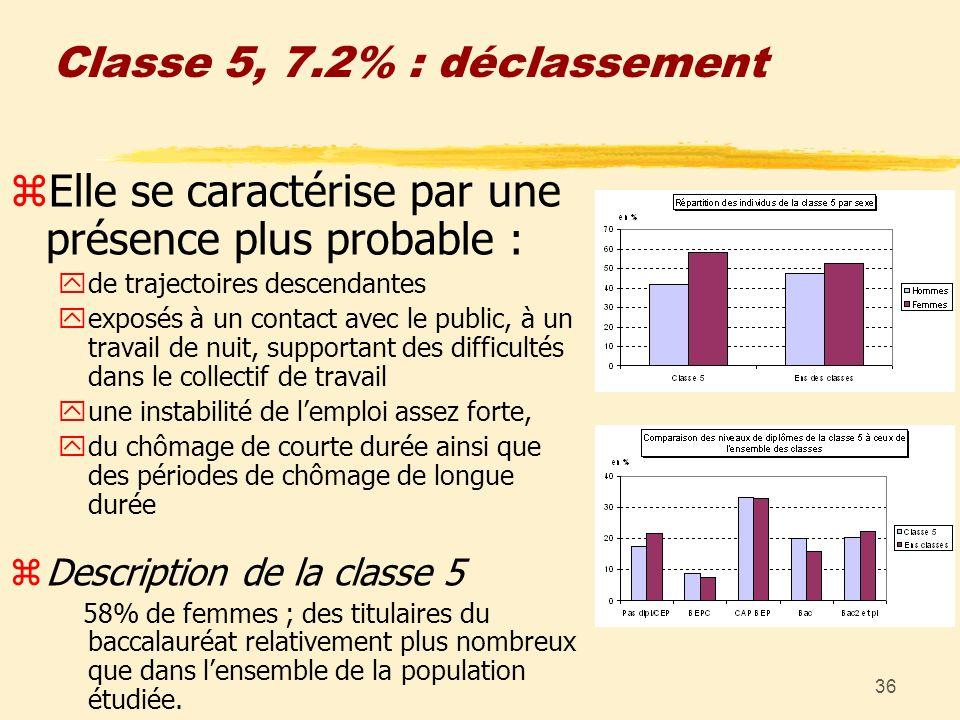 36 Classe 5, 7.2% : déclassement zElle se caractérise par une présence plus probable : yde trajectoires descendantes yexposés à un contact avec le pub