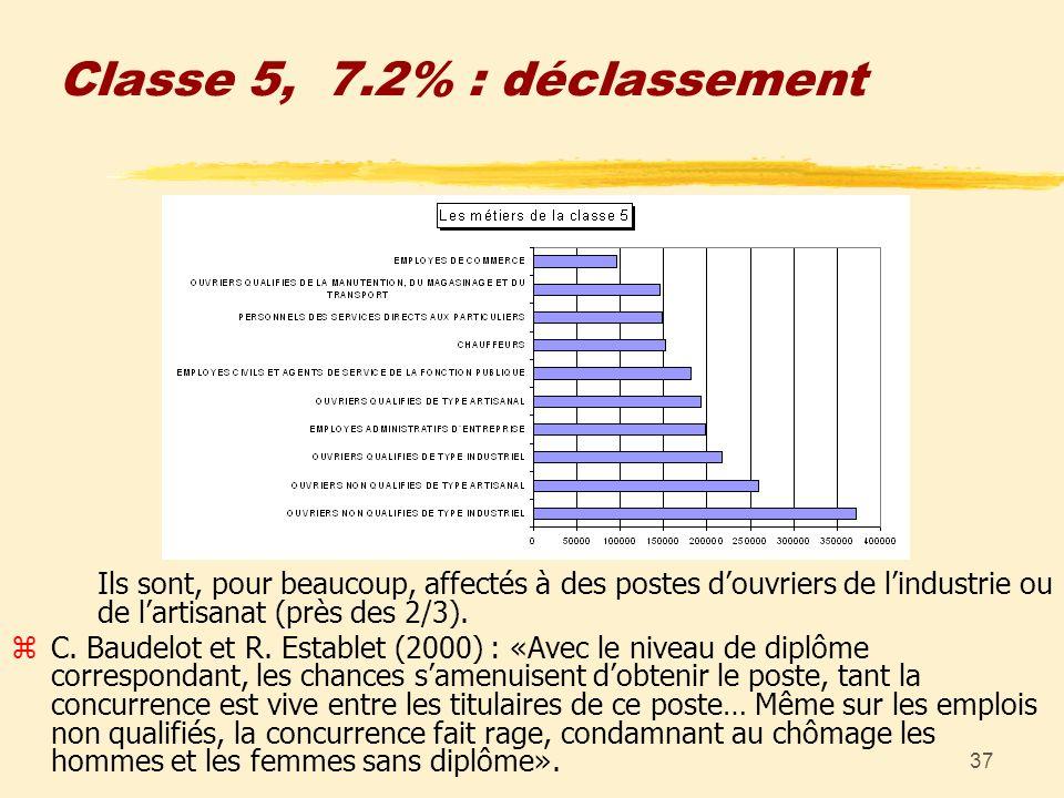 37 Classe 5, 7.2% : déclassement Ils sont, pour beaucoup, affectés à des postes douvriers de lindustrie ou de lartisanat (près des 2/3). zC. Baudelot
