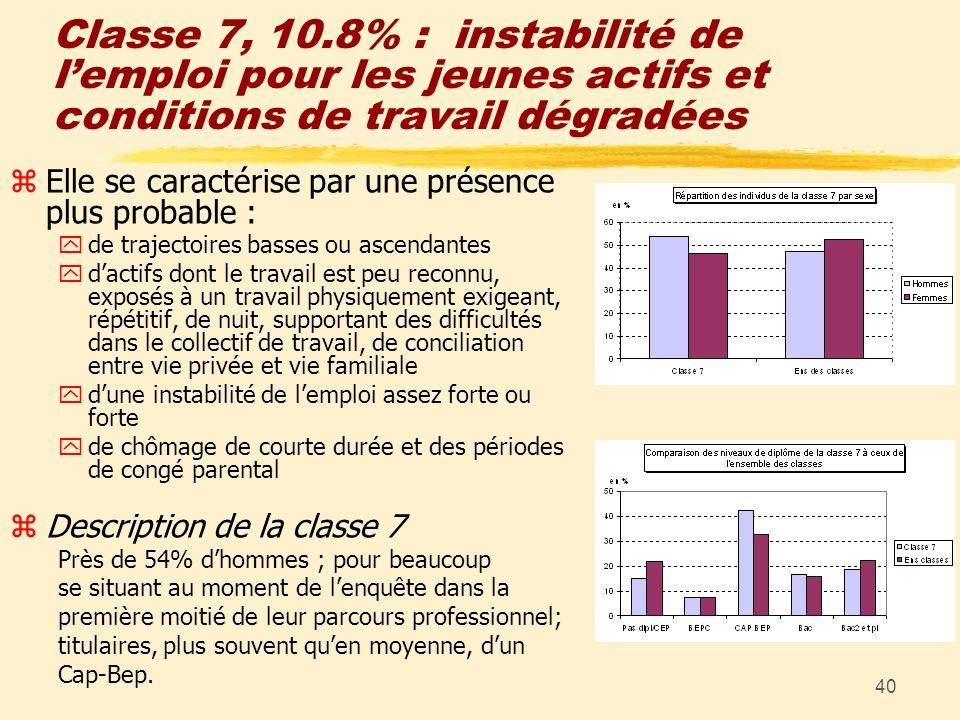 40 Classe 7, 10.8% : instabilité de lemploi pour les jeunes actifs et conditions de travail dégradées zElle se caractérise par une présence plus proba
