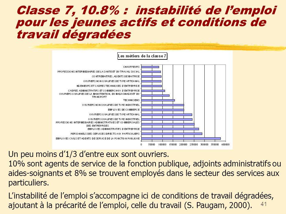 41 Classe 7, 10.8% : instabilité de lemploi pour les jeunes actifs et conditions de travail dégradées Un peu moins d1/3 dentre eux sont ouvriers. 10%