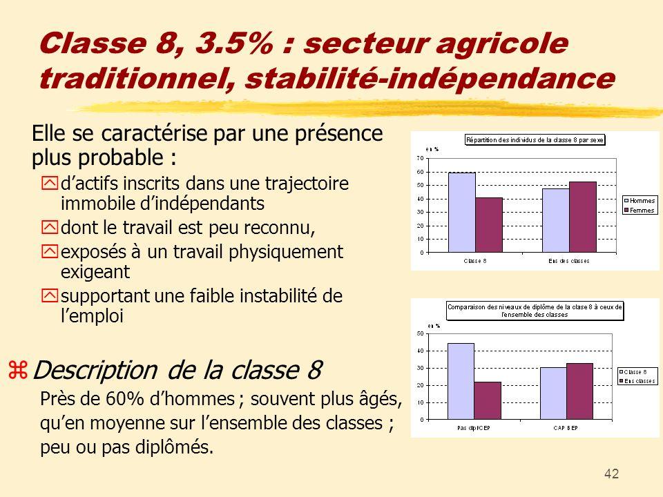 42 Classe 8, 3.5% : secteur agricole traditionnel, stabilité-indépendance Elle se caractérise par une présence plus probable : ydactifs inscrits dans