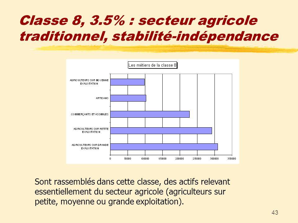 43 Classe 8, 3.5% : secteur agricole traditionnel, stabilité-indépendance Sont rassemblés dans cette classe, des actifs relevant essentiellement du se