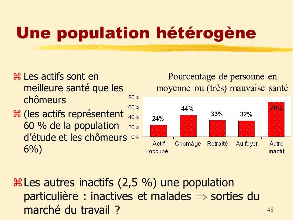46 Une population hétérogène zLes autres inactifs (2,5 %) une population particulière : inactives et malades sorties du marché du travail ? Pourcentag