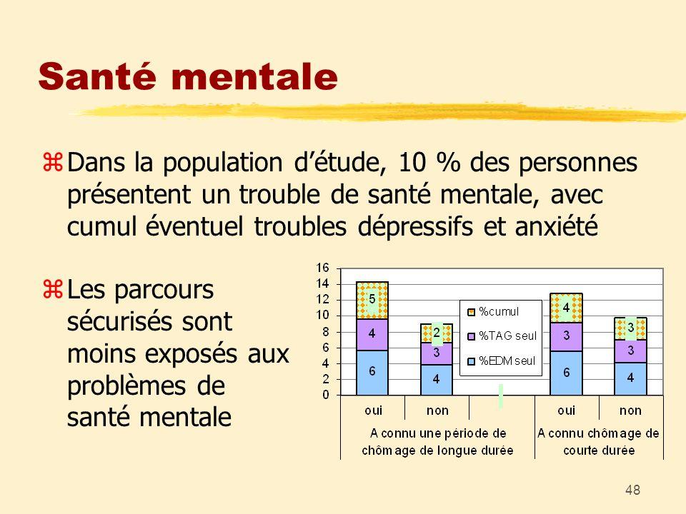 48 Santé mentale zLes parcours sécurisés sont moins exposés aux problèmes de santé mentale zDans la population détude, 10 % des personnes présentent u