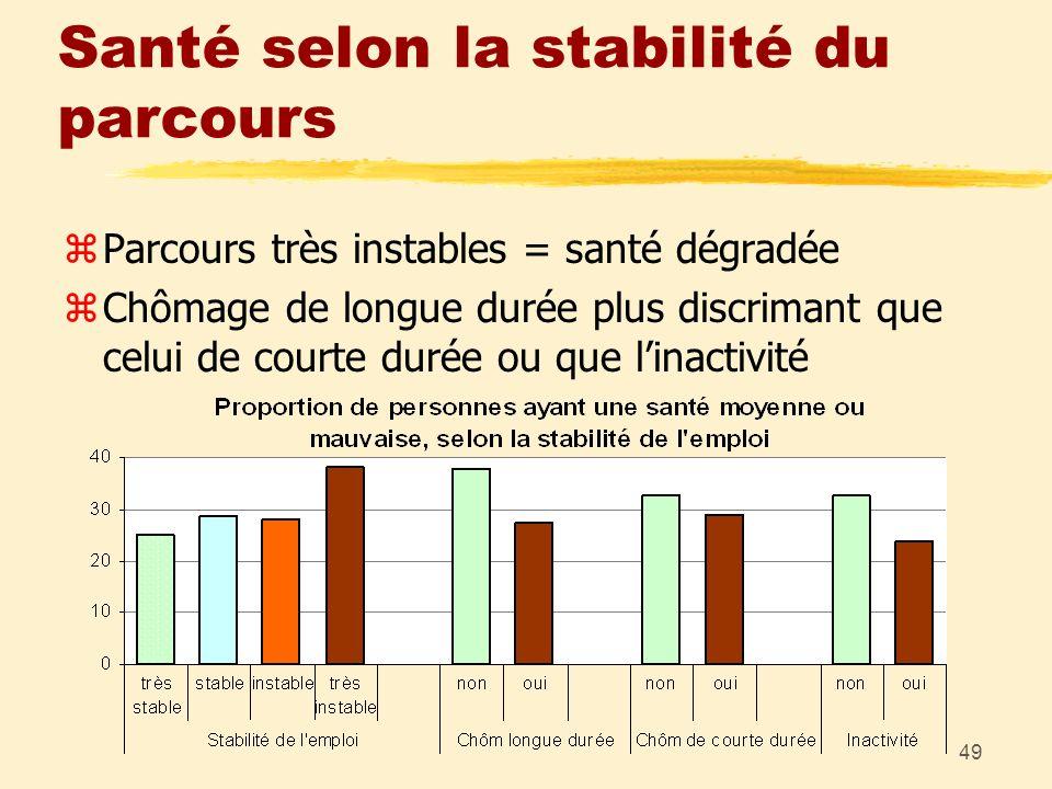 49 Santé selon la stabilité du parcours zParcours très instables = santé dégradée zChômage de longue durée plus discrimant que celui de courte durée o