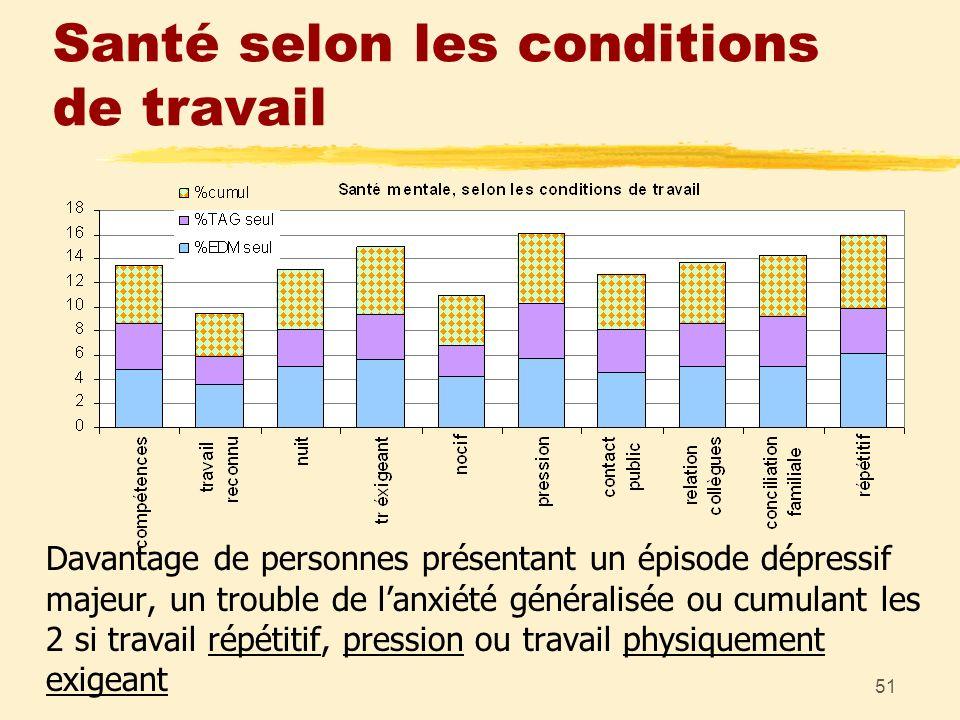51 Santé selon les conditions de travail Davantage de personnes présentant un épisode dépressif majeur, un trouble de lanxiété généralisée ou cumulant