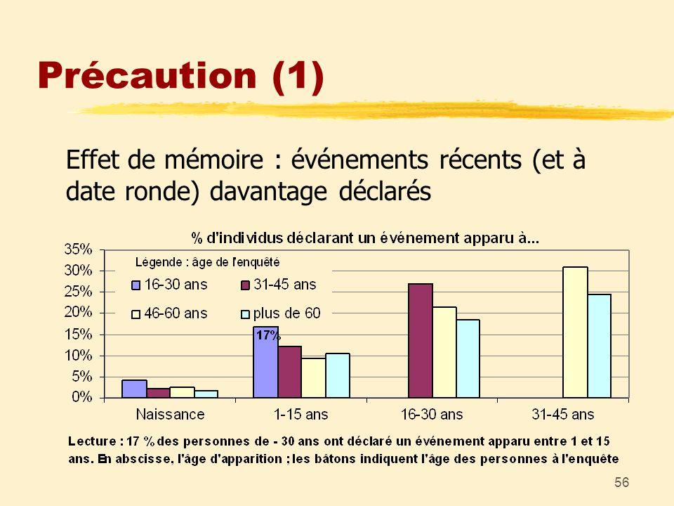56 Précaution (1) Effet de mémoire : événements récents (et à date ronde) davantage déclarés