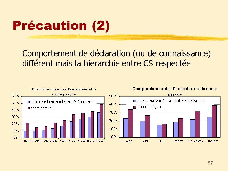 57 Précaution (2) Comportement de déclaration (ou de connaissance) différent mais la hierarchie entre CS respectée