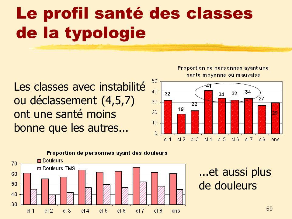 59 Le profil santé des classes de la typologie Les classes avec instabilité ou déclassement (4,5,7) ont une santé moins bonne que les autres......et a