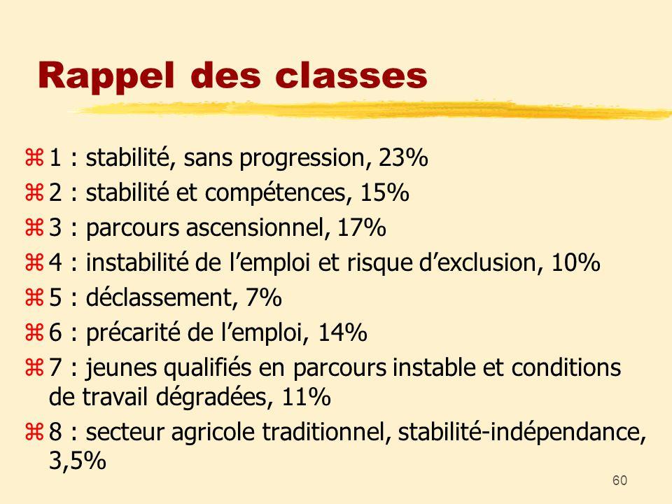 60 Rappel des classes z1 : stabilité, sans progression, 23% z2 : stabilité et compétences, 15% z3 : parcours ascensionnel, 17% z4 : instabilité de lem