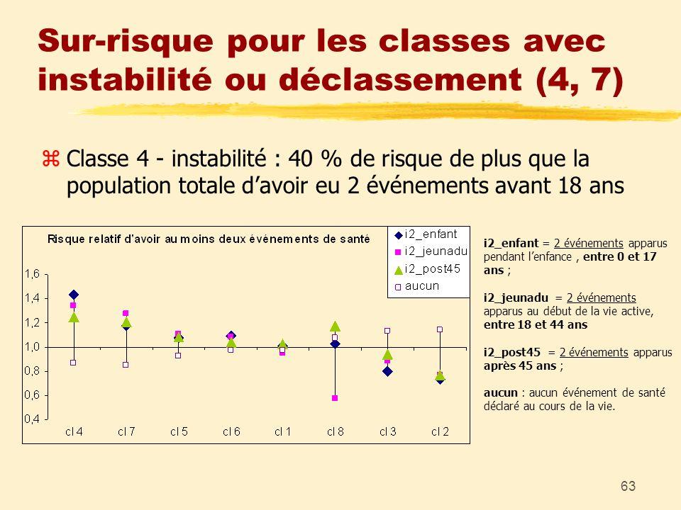 63 Sur-risque pour les classes avec instabilité ou déclassement (4, 7) zClasse 4 - instabilité : 40 % de risque de plus que la population totale davoi