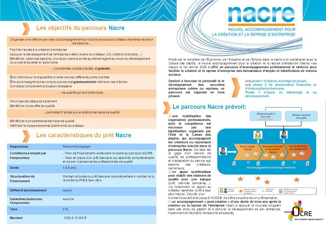 Les objectifs du parcours Nacre Montant Taux Garanties/caution sur lemprunteur Différé damortissement Structuration du Financement Durée Conditions à