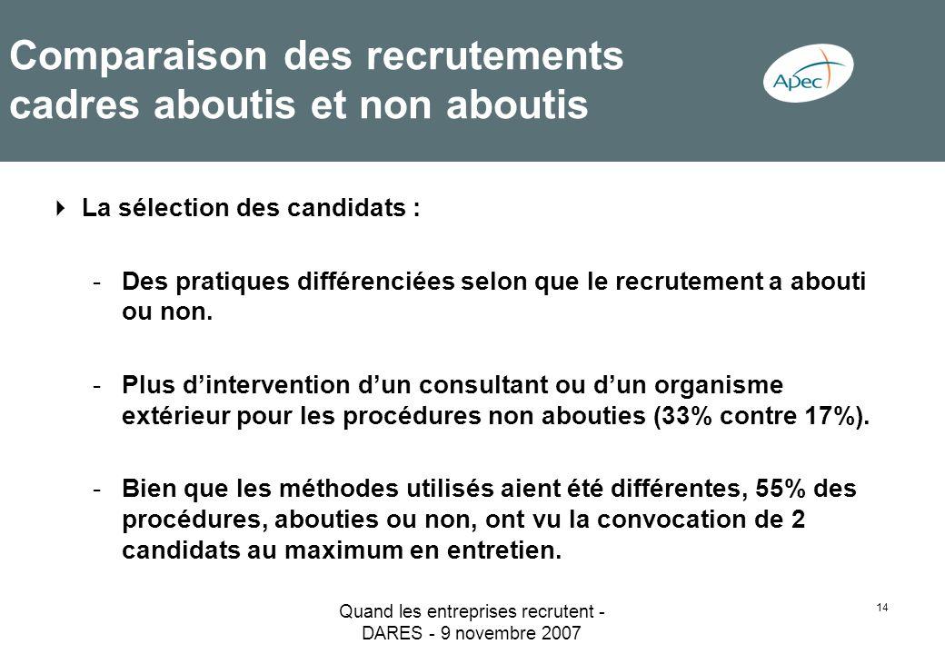 Quand les entreprises recrutent - DARES - 9 novembre 2007 14 Comparaison des recrutements cadres aboutis et non aboutis La sélection des candidats : -