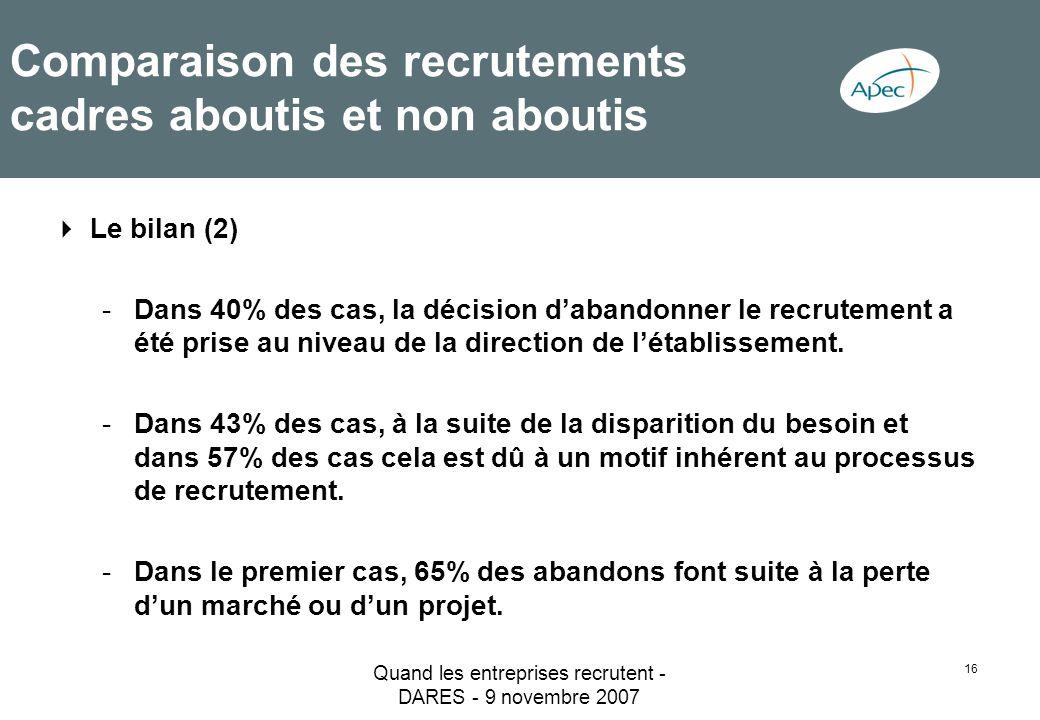 Quand les entreprises recrutent - DARES - 9 novembre 2007 16 Comparaison des recrutements cadres aboutis et non aboutis Le bilan (2) -Dans 40% des cas