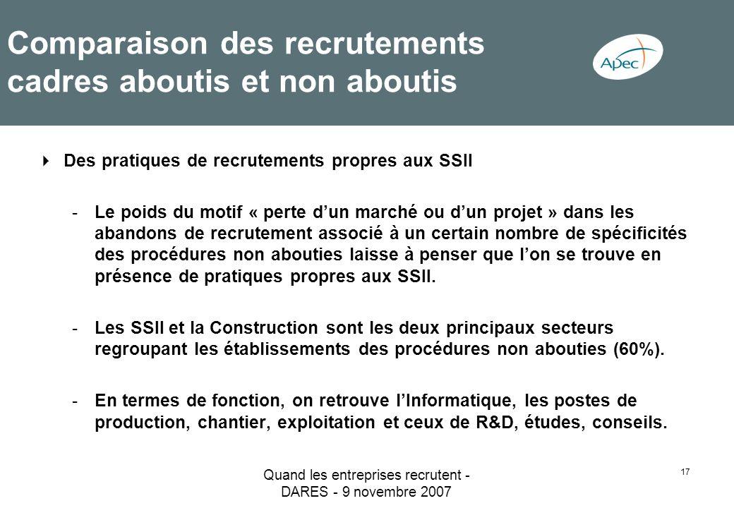 Quand les entreprises recrutent - DARES - 9 novembre 2007 17 Comparaison des recrutements cadres aboutis et non aboutis Des pratiques de recrutements