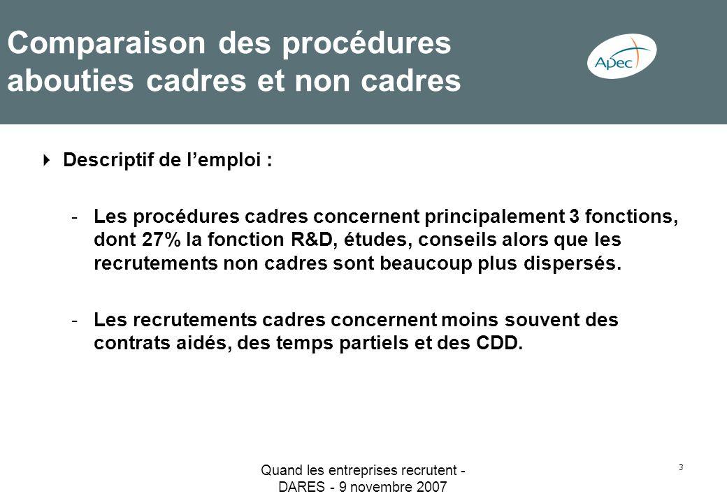 Quand les entreprises recrutent - DARES - 9 novembre 2007 4 Comparaison des procédures abouties cadres et non cadres Lamont -Les recrutements cadres ont moins souvent pour motif un remplacement (54% contre 61%), au profit de la création dune nouvelle activité (21% contre 8%).