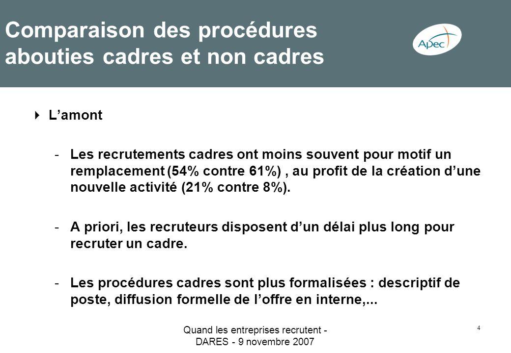 Quand les entreprises recrutent - DARES - 9 novembre 2007 5 Comparaison des procédures abouties cadres et non cadres Les canaux de recrutement : -Plus grande utilisation des différents canaux / supports de recrutement pour les cadres.