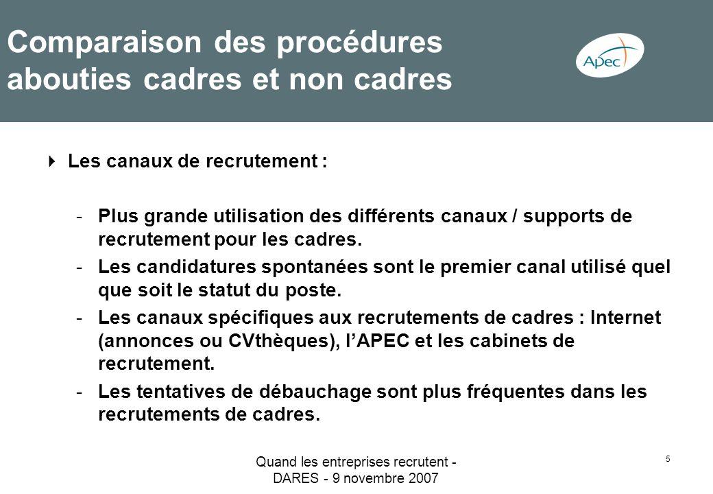 Quand les entreprises recrutent - DARES - 9 novembre 2007 5 Comparaison des procédures abouties cadres et non cadres Les canaux de recrutement : -Plus
