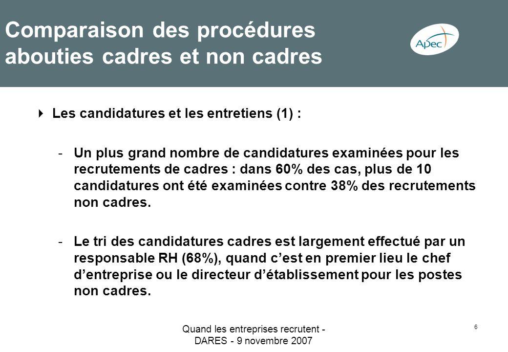 Quand les entreprises recrutent - DARES - 9 novembre 2007 6 Comparaison des procédures abouties cadres et non cadres Les candidatures et les entretien