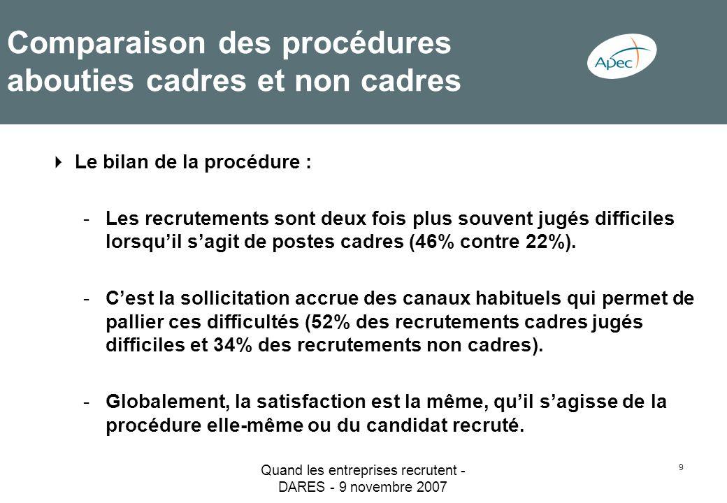Quand les entreprises recrutent - DARES - 9 novembre 2007 9 Comparaison des procédures abouties cadres et non cadres Le bilan de la procédure : -Les r