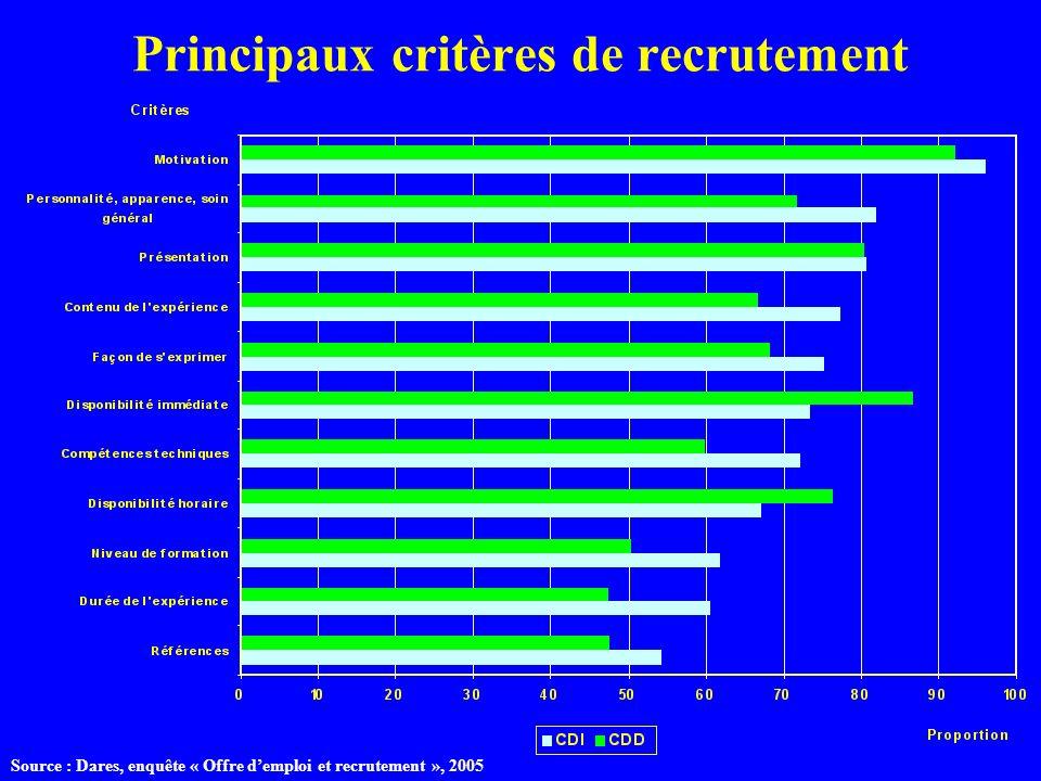 Principaux critères de recrutement Source : Dares, enquête « Offre demploi et recrutement », 2005