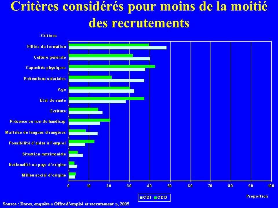 Critères considérés pour moins de la moitié des recrutements Source : Dares, enquête « Offre demploi et recrutement », 2005