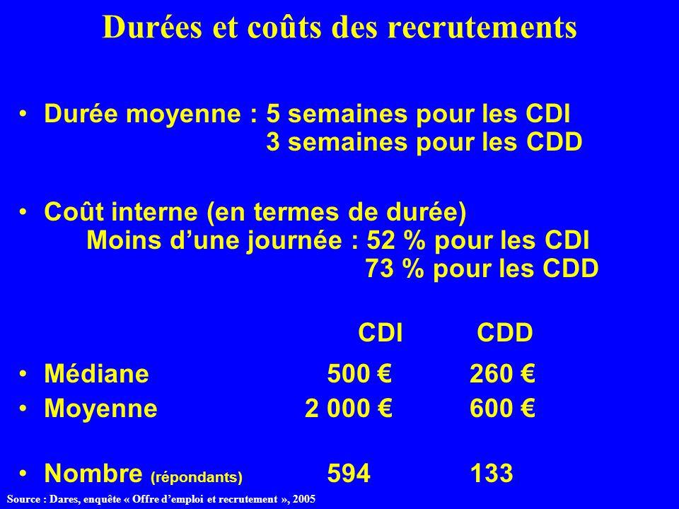 Durées et coûts des recrutements Durée moyenne : 5 semaines pour les CDI 3 semaines pour les CDD Coût interne (en termes de durée) Moins dune journée